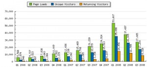 All-time quarterly stats
