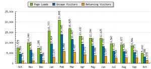 Last 12 months at knitnut.net