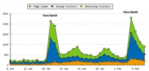 My blog stats during the Canadian Blog Awards